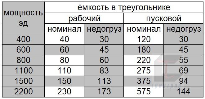 таблица емкость-мощность